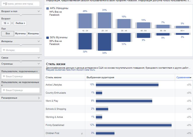 Анализ аудитории в Facebook