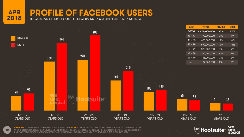 07-Facebook-Users-by-Age