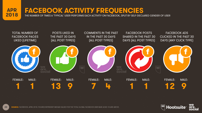 09-Facebook-Click-Activity