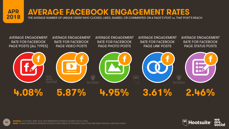 10-Facebook-Engagement-Rates