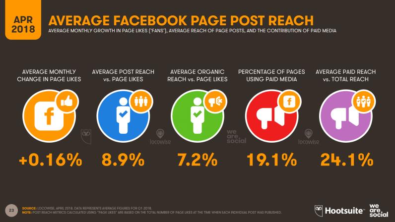 11-Facebook-Reach